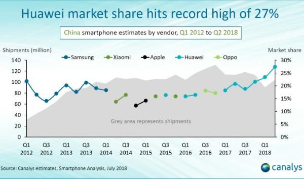 حکمرانی هواوی بر بازار چین